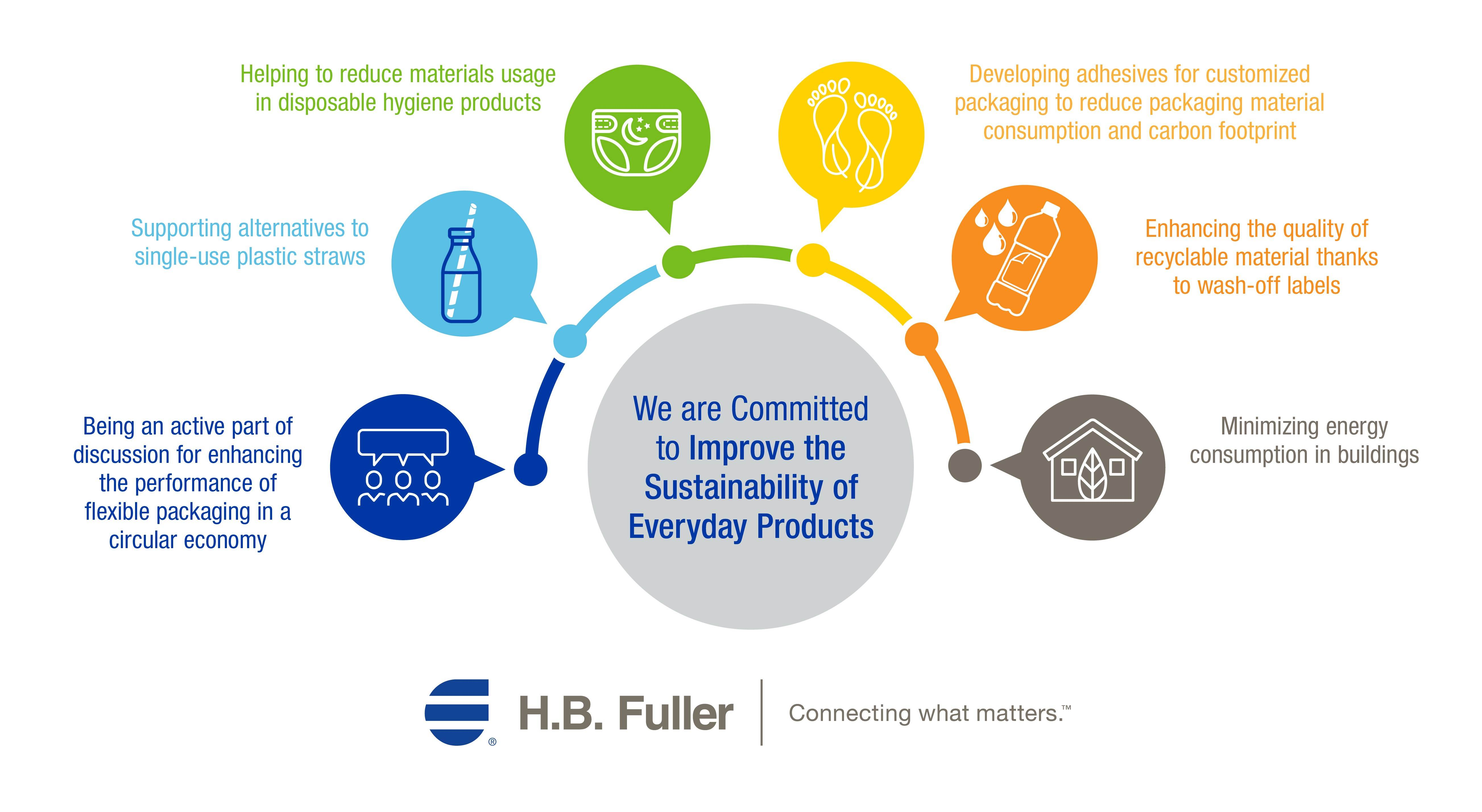 H.B. Fuller is committed to improve the sustainability of everyday products.